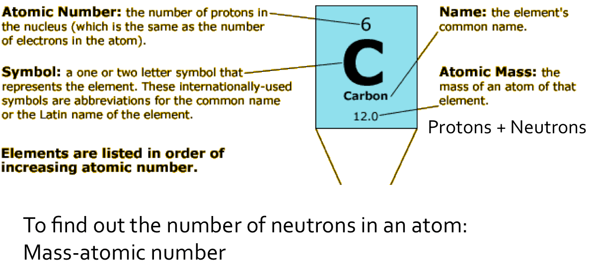 How To Read The Periodic Table Of The Elements Ncs Grade Nine